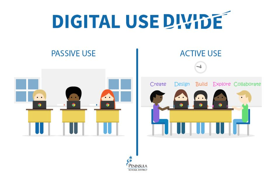 Passive and active use with students at desks