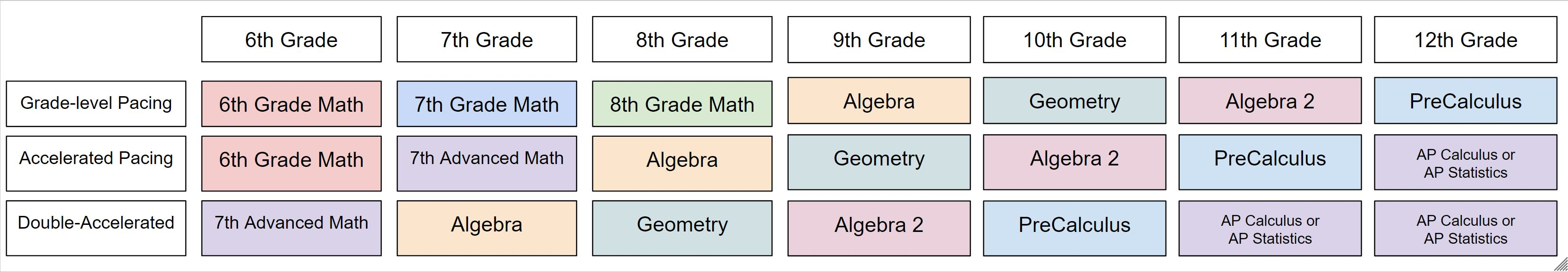 This graphic symbolizes the pathways for math and grade level please contact psd with questions