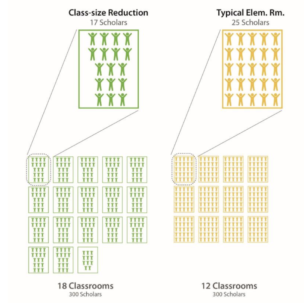 Class size graphic