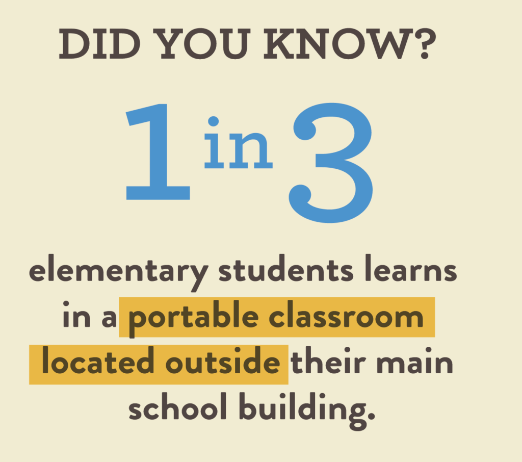 1 in 3 elementary students learns in a portable classroom located outside their main school building