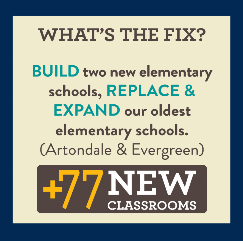 77 new classrooms