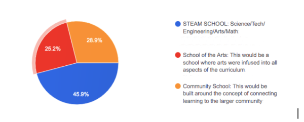 Graphic that shows STEAM, Community and Arts